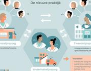 Anderhalvelijnszorg: kansen voor verpleegkundig specialisten en physician assistants